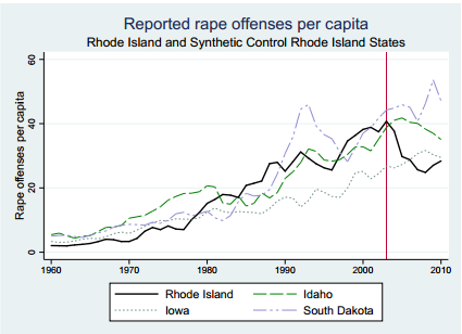 Rapes over time