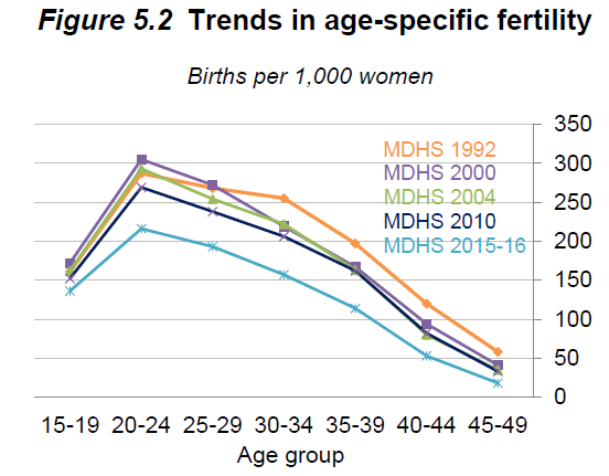 DHS fertility trends