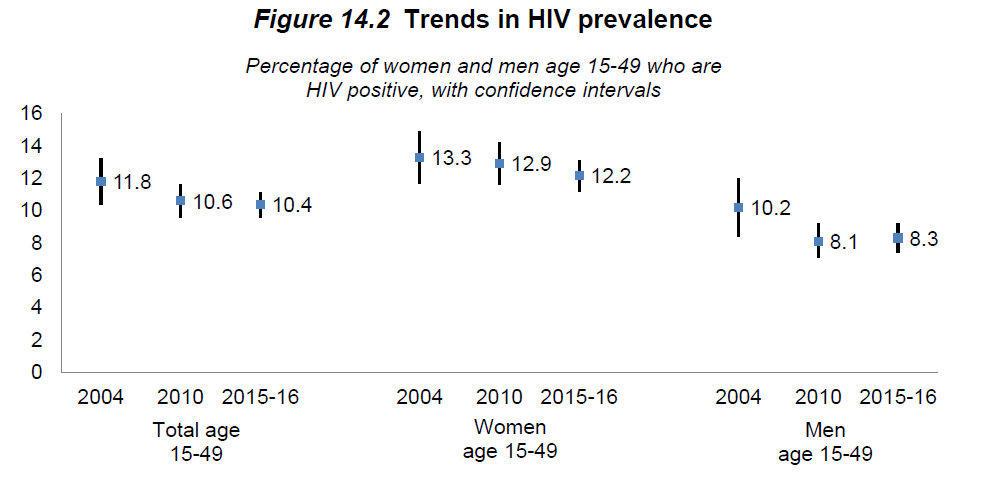 DHS trends in HIV