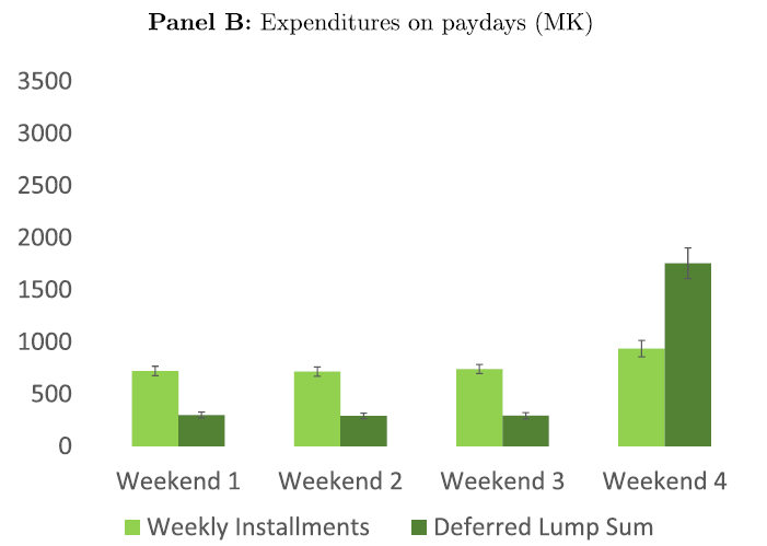 Expenditures by study arm